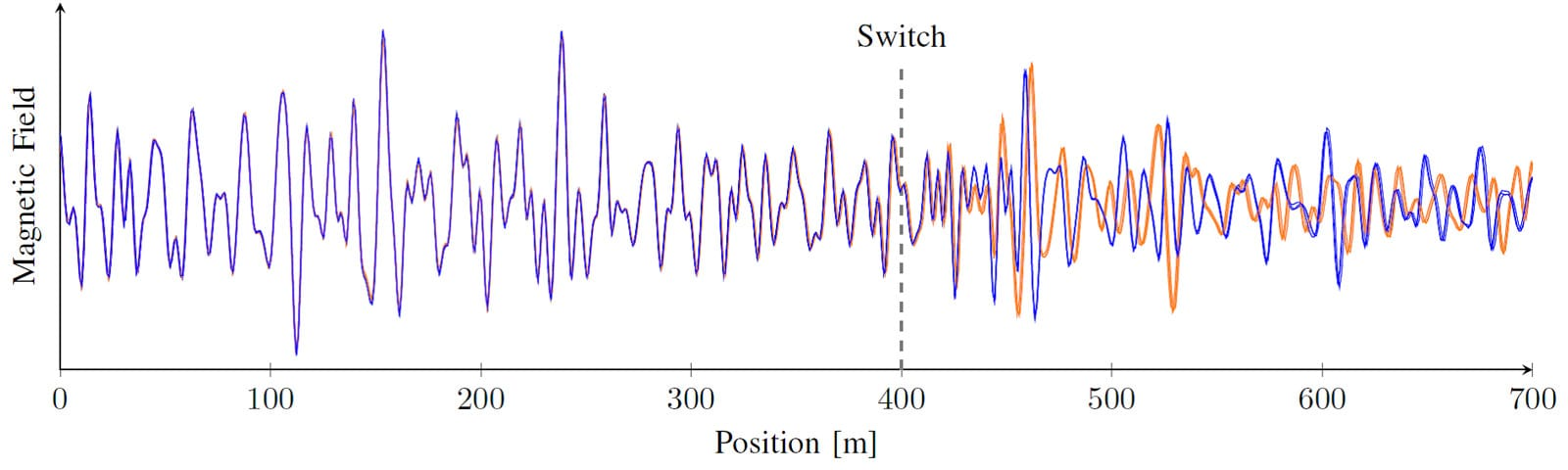 Train localization with magnetic signatures: Multiple runs over two parallel tracks before and after a switch