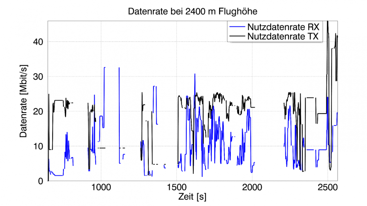 Measured transmission (black color) and reception data rate (blue) for a flight level of 2400 m above mean sea level